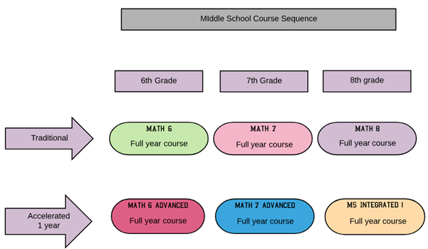 Middle School Course Sequence